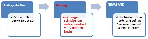 Regionales-Wirtschaftsfoerderungsprogramm-NRW – Beratung